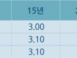 주금공, 10월 보금자리론 금리 0.2%p 인상…'두 달 연속↑'