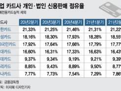 상위권 중 유일하게 MS오른 '삼카'···1위 2%대 '추격'
