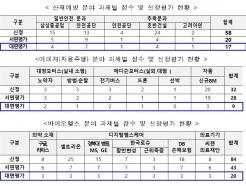 대기업 난제 풀 정예 스타트업 46곳 선발…'최대 25억원 지원'
