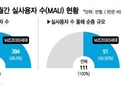 MZ세대 잡은 신한은행…쏠 사용자 절반이 2030