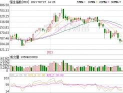 올해 홍콩증시 IPO 규모 '역대 최대' 43조원…주가는 '비틀'