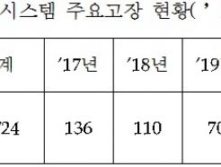 [단독] '월책·헤엄 귀순' 잊었나…작년 'GOP경계 먹통' 350%↑