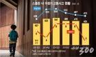 [단독]'수원'은 되고, '일산'은 안되고…사라지는 '스쿨존' 안전기술