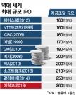 [MT리포트]1위, 1위, 1위…세계서 가장 비싼 '㈜사우디'