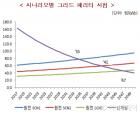 """""""탈원전 시 전력요금 2030년 25.8%↑…GDP 1.26%↓"""""""