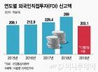 """""""한국은 매력적 투자처"""" 외국인투자 5년 연속 200억弗"""