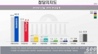 민주당 지지율 40.0%…6주만에 40%선 회복