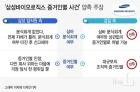 '삼바 분식회계 증거인멸 혐의' 기소 임직원 모두 1심 유죄…부사장 3명 실형(종합)