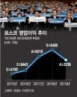 '4년만에 이익둔화'…'기업시민' 강조하는 최정우號 포스코의 고민