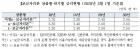 보금자리론, 3월부터 0.2%p 인하…올해 인상분 모두 반납
