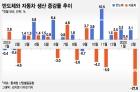 """코로나19 여파에도 증가한 반도체 생산…""""한국 반도체 살아있네"""""""
