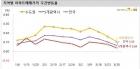 서울 강남3구 상승률 2주 연속 마이너스 기록