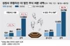 LG전자도 팔았다, 땅·건물·주식 팔기 시작한 기업들