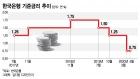 '정책효과 점검'…한은 기준금리 0.75% 동결(상보)