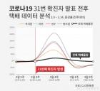 """""""코로나 사재기 없는 한국, 택배가 막았다""""..데이터로 첫 증명"""