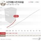 [그래픽] 21대총선 시간대별 사전 투표율(10일 10시)