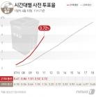[그래픽] 21대총선 시간대별 사전 투표율(10일 11시)