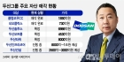 2조 자구안 목표 달성 두산그룹 남은 과제는?