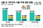 강서·용산·구로, 집 산 사람 '셋 중 하나' 외지인