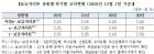 12월 보금자리론 금리, 0.15%p 인상…아낌e 2.15~2.40%