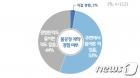 유튜버 등 1인 창작자 53%, MCN과 불공정 계약 들어본적 있다
