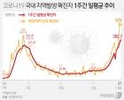 제천 김장모임발  2명 추가 확진…19명 재검사 진행 중