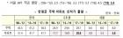 """'文 아파트 인허가 감소' 반박 나선 국토부… """"예년보다 증가"""""""