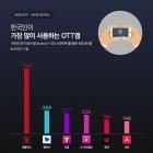 한국인, 지난해 넷플릭스 결제에 5173억원 썼다