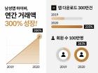 브랜디, 코로나에도 남성 쇼핑앱 '하이버' 급성장