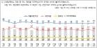 국정운영 43% > 정권심판 40%…서울·부산은 달랐다