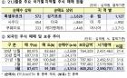 외국인, 4달 연속  주식 '팔고' 채권 '사고'…순투자 5.6조