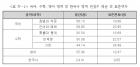 """통합형 수능 첫 모의평가 성적 보니… """"문과 큰일 났네"""""""