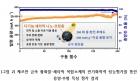 KIST, 전기차 가격 확 낮출 나트륨 배터리소재 개발