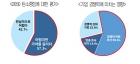 """기업들 """"2050 탄소중립, 당장은 기회보단 위기요인"""""""