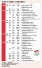 4월 넷째주, 인천 등 11개 단지서 분양…서울은 '0'
