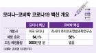 '8월 대량생산' 백신은?…'스무고개' 끝 모더나·코비박 남았다