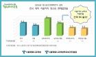 """""""전국 대비 서울 학생 비흡연율 男 1위·女 5위""""…금연 사업 확대"""