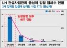 """경실련 """"'LH 건설사업관리 용역' 90%서 입찰담합 정황"""""""