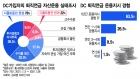 """퇴직연금 근로자·사용자 78% """"디폴트옵션 도입 찬성"""""""