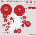 서산서 타지역 확진자 접촉 1명 등 3명 확진…지역 누계 220명