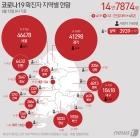 대구 주점발 확산세 주춤…신규 확진 15명, 누적 1만418명