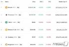 머스크 비트코인 결제 다시 허용, 비트코인 9% 급등(상보)
