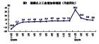 5월 산업생산액 증가세 둔화한 中서 166% 늘어난 업종