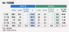 세금 '0원' ISA '은행→증권사' 머니무브 가속화