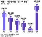 나홀로는 외롭다..서울시 1인 가구 '5대 불안' 실태 파악 나선다