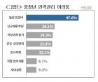 """""""젊은 직원과 업무능력 비슷한 중장년..인건비는 2.5배"""""""