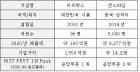 '공항 비자 확인 손쉽게' 중국 제치고 1위 차지한 韓 인공지능