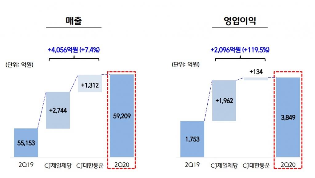 '모든 게 다 좋았다' CJ제일제당, 분기 최대 영업이익 - 머니투데이 뉴스